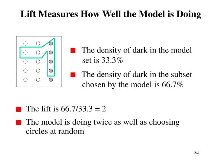 Lift Measures How Well the Model is Doing