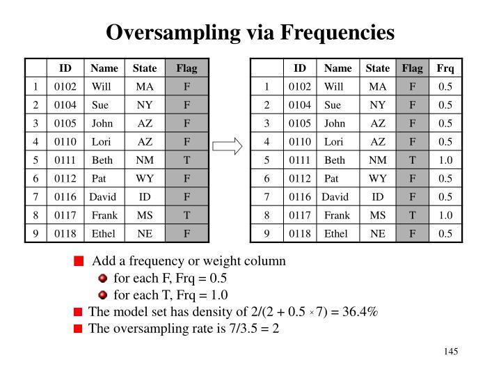 Oversampling via Frequencies