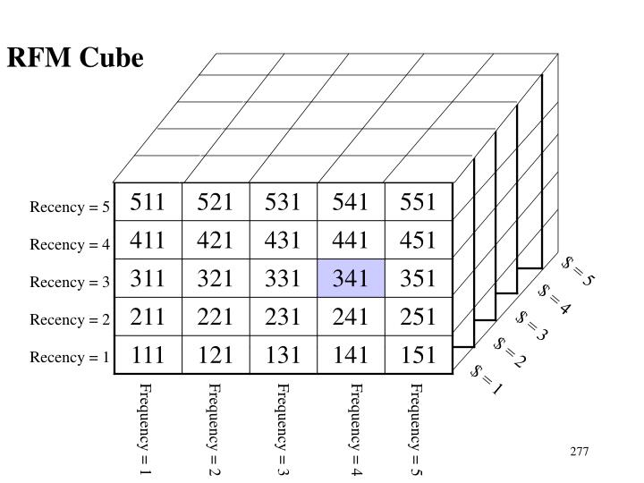 RFM Cube