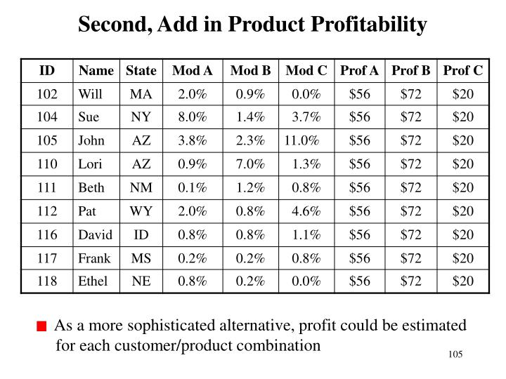 Second, Add in Product Profitability