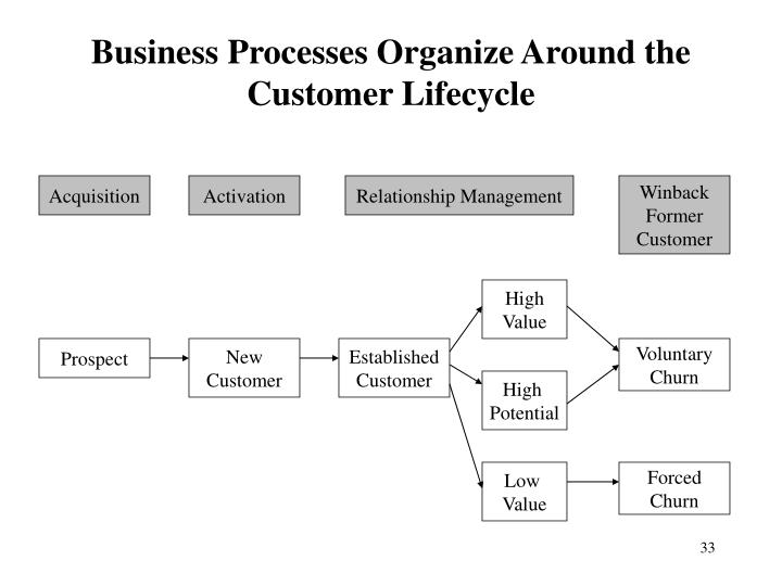 Business Processes Organize Around the Customer Lifecycle