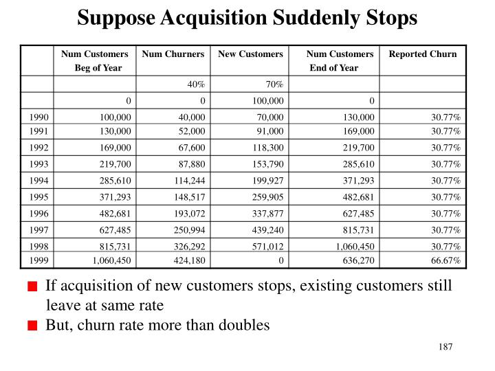 Suppose Acquisition Suddenly Stops