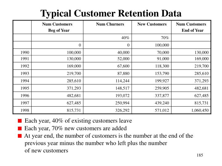 Typical Customer Retention Data