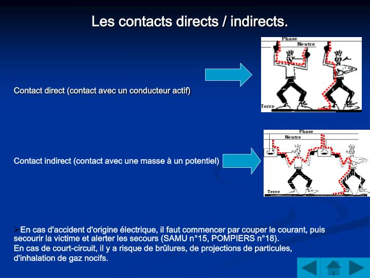 Les contacts directs / indirects.