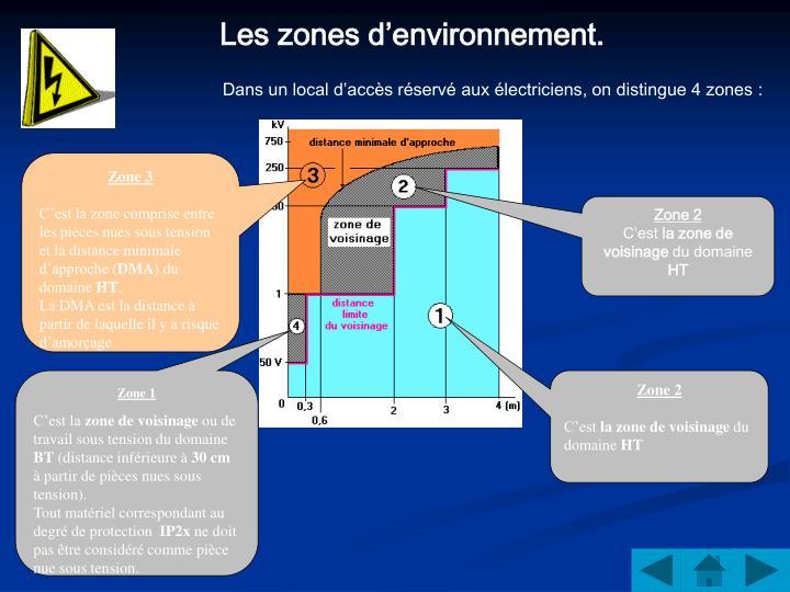Les zones d'environnement.