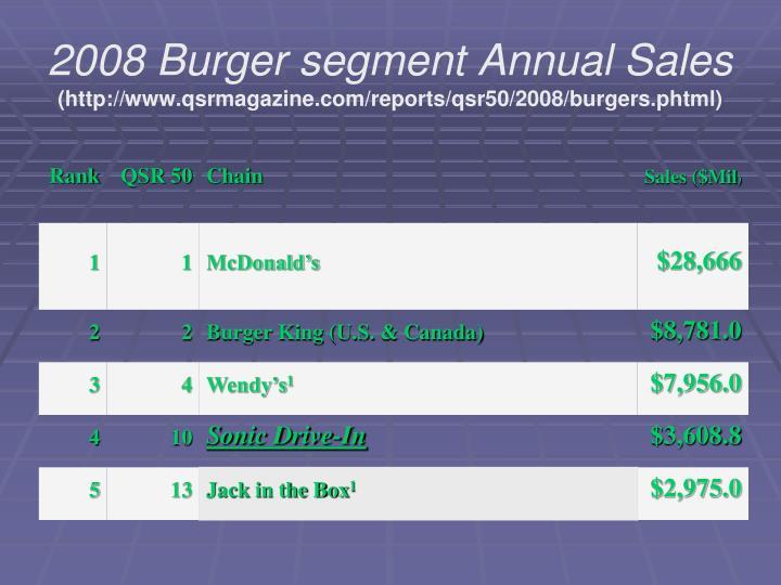 2008 Burger segment Annual Sales
