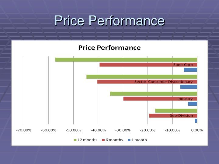 Price Performance