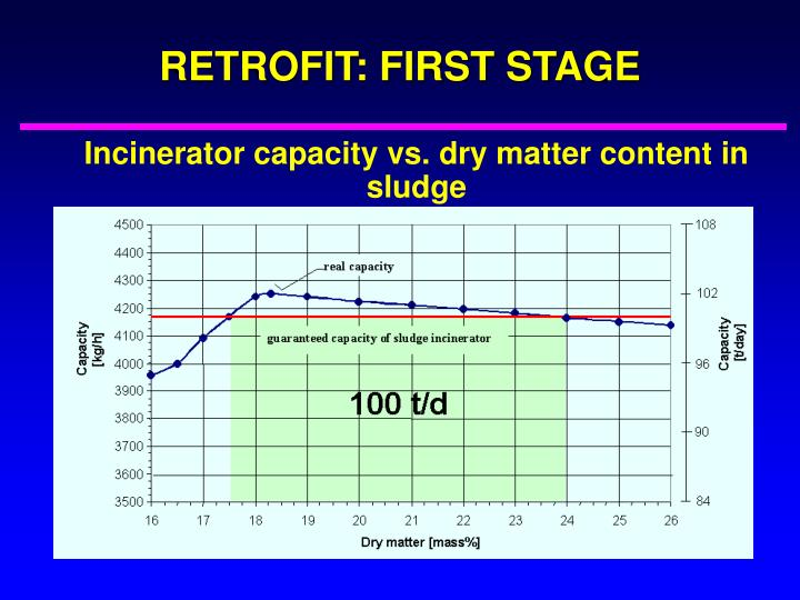 RETROFIT: FIRST STAGE