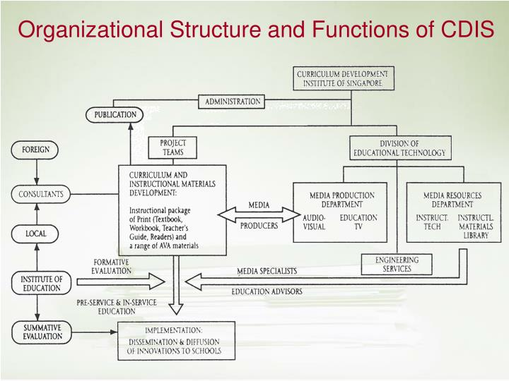 Organizational Structure and Functions of CDIS
