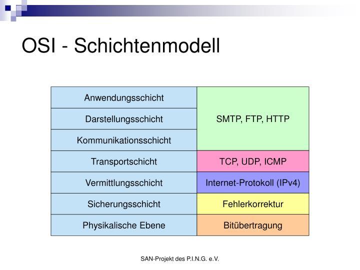 OSI - Schichtenmodell
