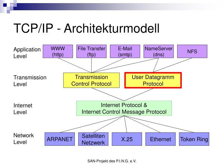 TCP/IP - Architekturmodell