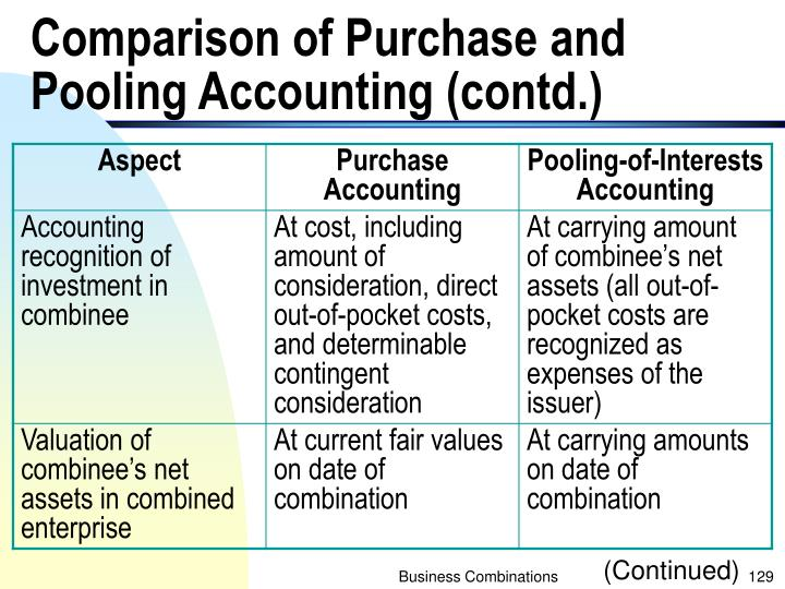 Comparison of Purchase and Pooling Accounting (contd.)