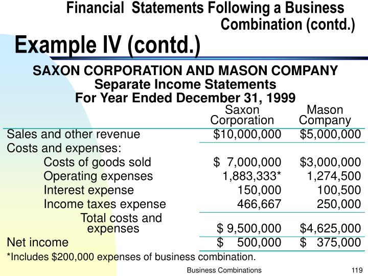 Financial  Statements Following a Business 					      Combination (contd.)
