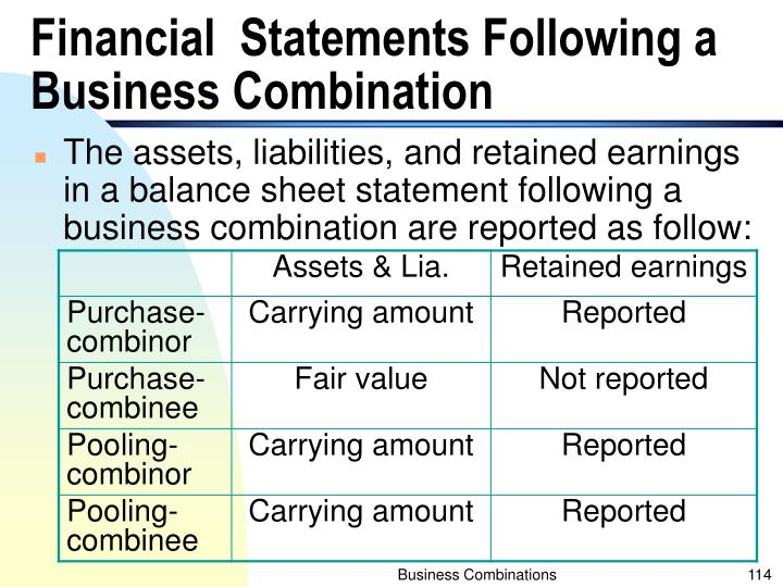 Financial  Statements Following a Business Combination