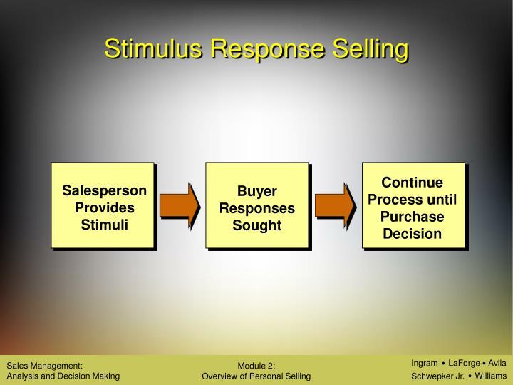 Continue Process until Purchase Decision