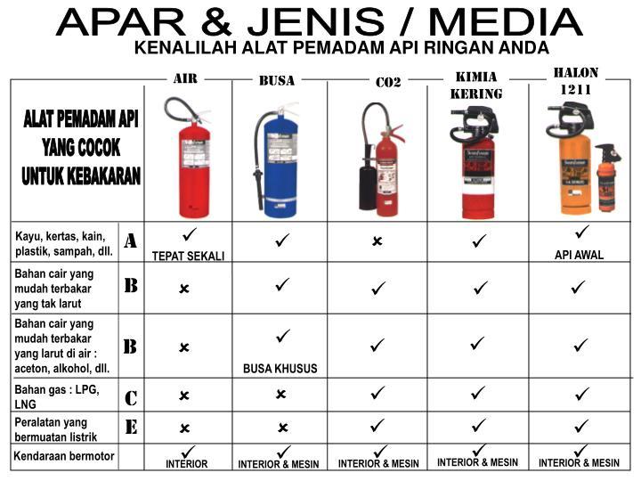 APAR & JENIS / MEDIA