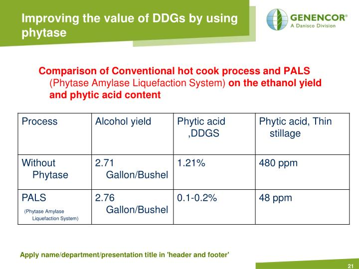 Improving the value of DDGs by using phytase