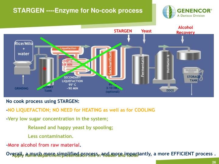 STARGEN ----Enzyme for No-cook process