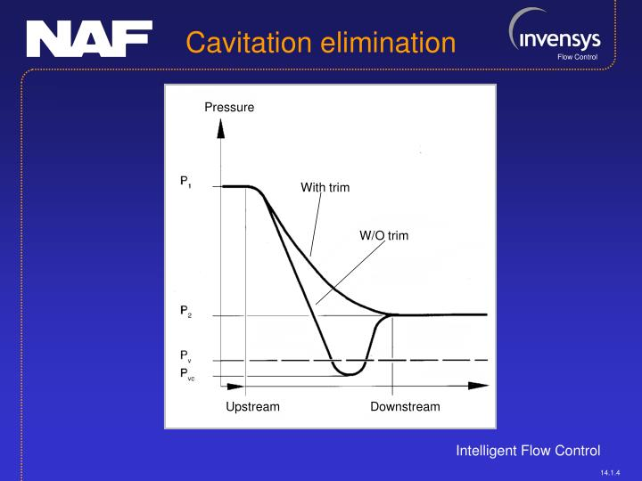 Cavitation elimination