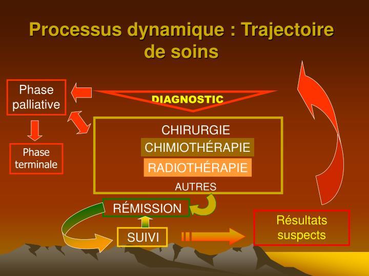 Processus dynamique : Trajectoire de soins