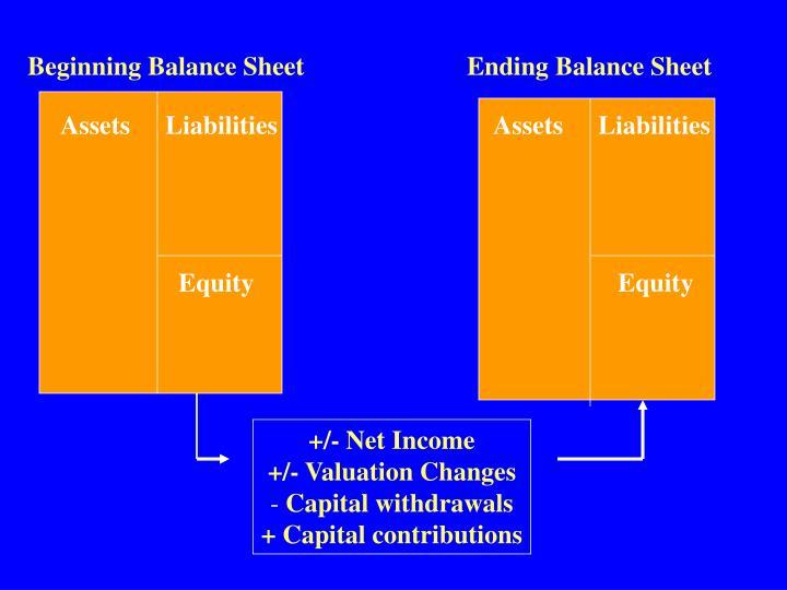 Beginning Balance Sheet