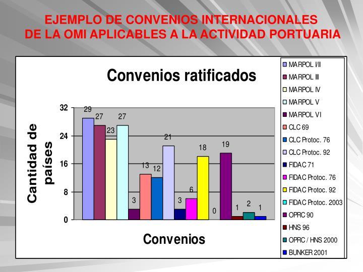 EJEMPLO DE CONVENIOS INTERNACIONALES