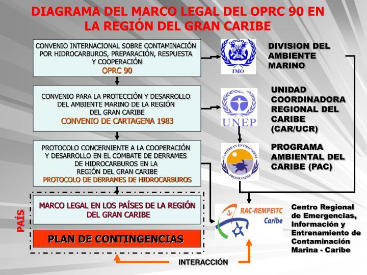 DIAGRAMA DEL MARCO LEGAL DEL OPRC 90 EN LA REGIÓN DEL GRAN CARIBE