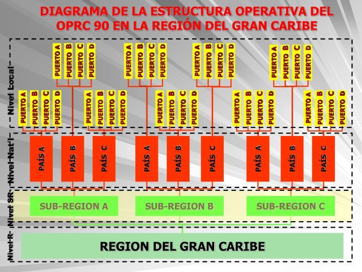 DIAGRAMA DE LA ESTRUCTURA OPERATIVA DEL   OPRC 90 EN LA REGIÓN DEL GRAN CARIBE