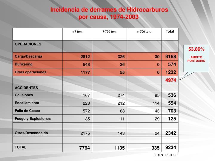 Incidencia de derrames de Hidrocarburos