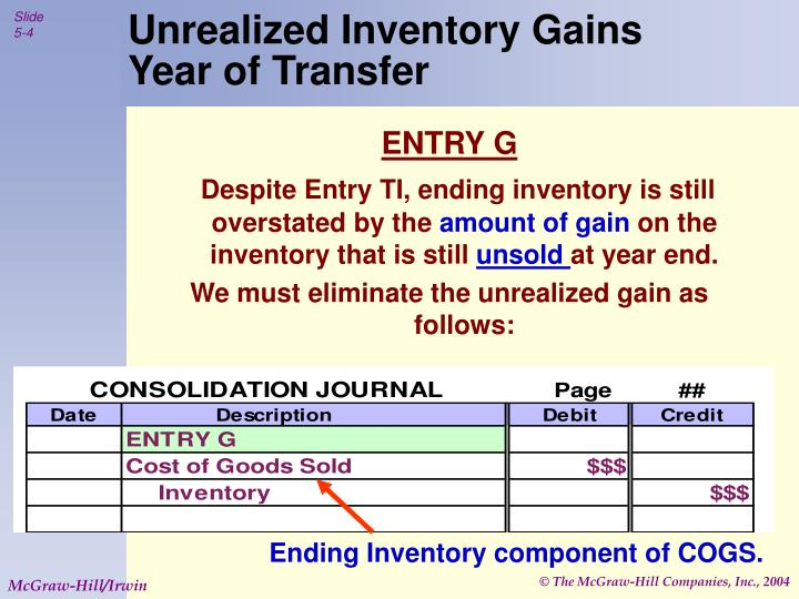 Unrealized Inventory Gains