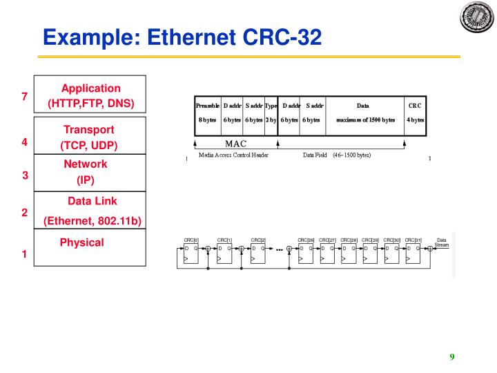 Example: Ethernet CRC-32