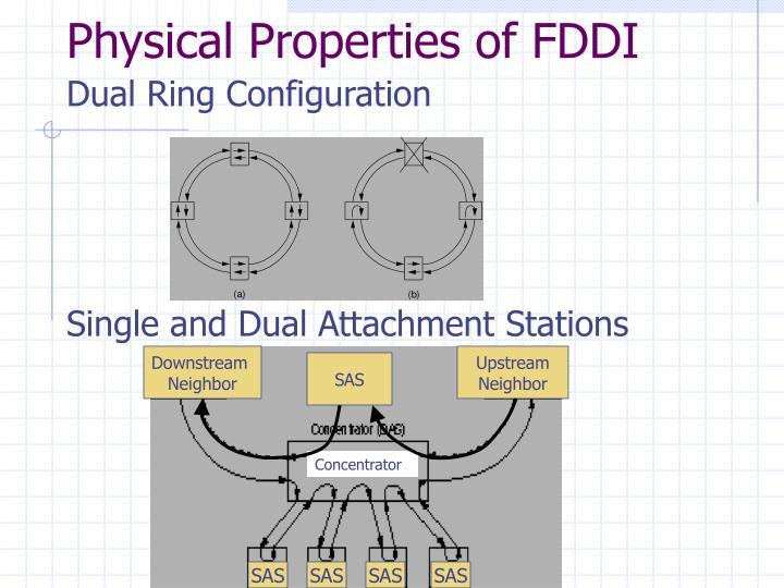 Physical Properties of FDDI