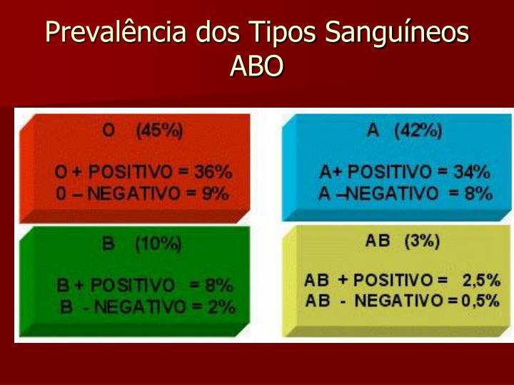 Prevalência dos Tipos Sanguíneos ABO