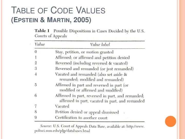 Table of Code Values