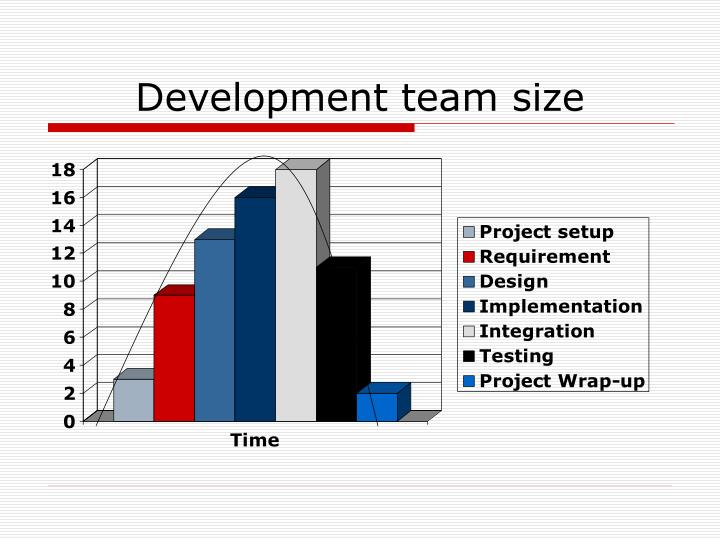 Development team size