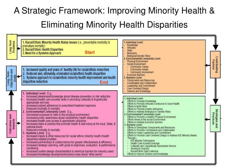 A Strategic Framework: Improving Minority Health & Eliminating Minority Health Disparities