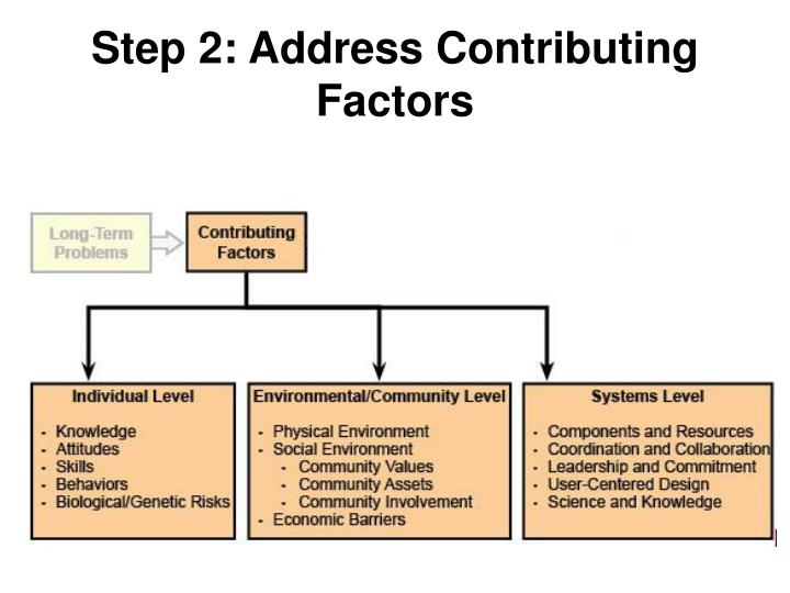 Step 2: Address Contributing Factors
