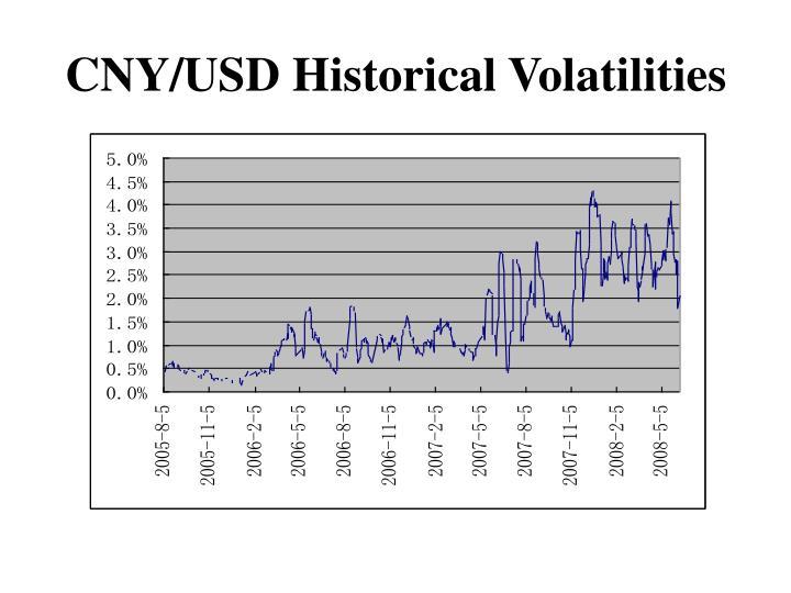 CNY/USD Historical Volatilities