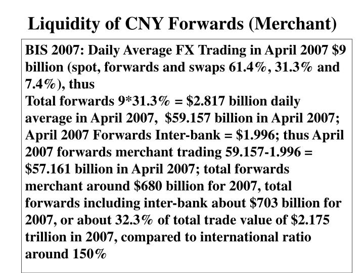 Liquidity of CNY Forwards (Merchant)
