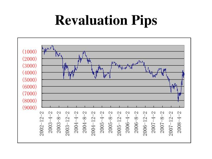 Revaluation Pips