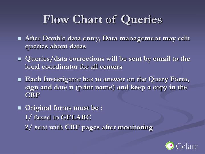Flow Chart of Queries
