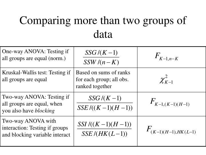 Comparing more than two groups of data