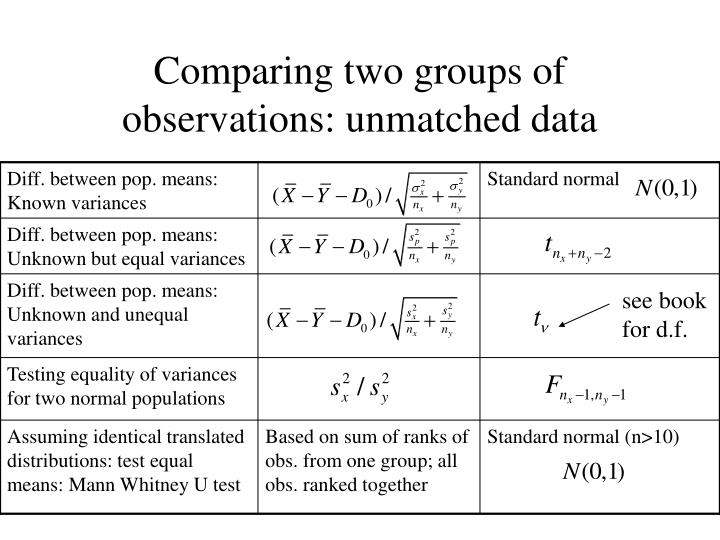 Comparing two groups of observations: unmatched data