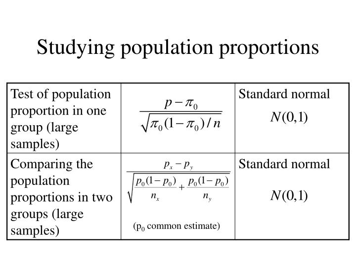 Studying population proportions