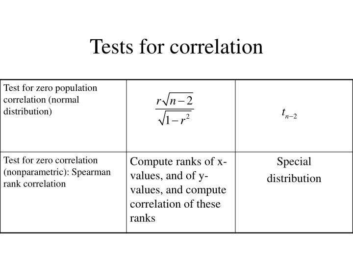 Tests for correlation
