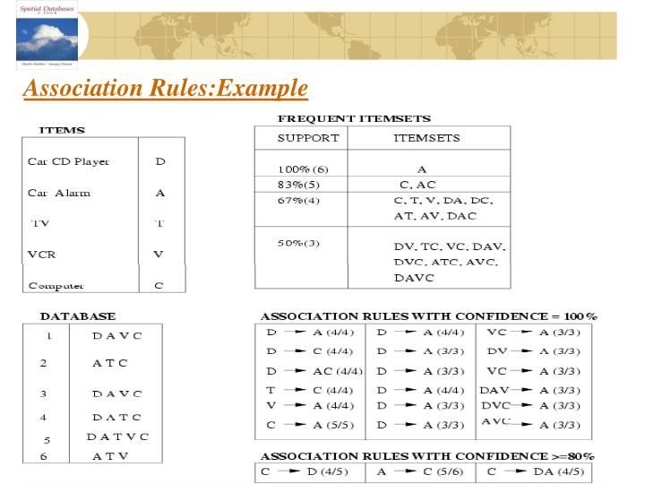 Association Rules:Example