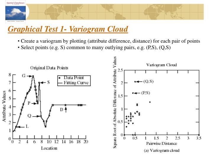 Graphical Test 1- Variogram Cloud