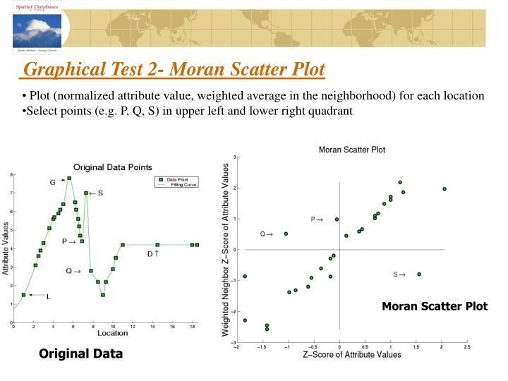 Graphical Test 2- Moran Scatter Plot