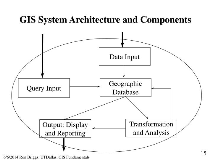 GIS System Architecture and Components