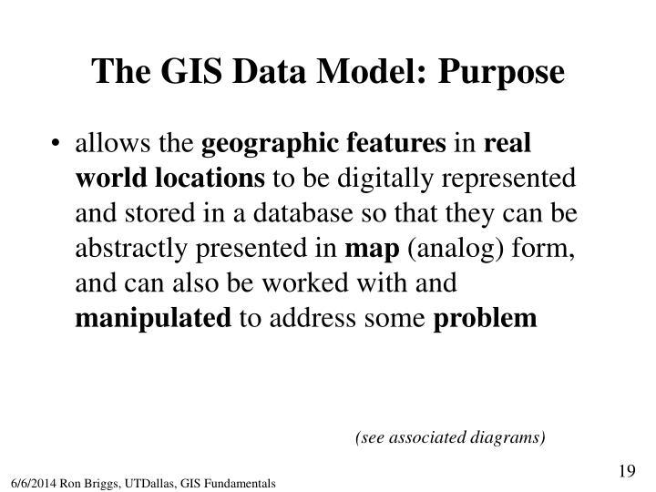 The GIS Data Model: